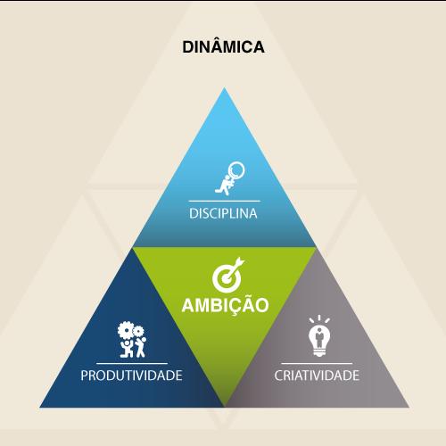 modelo-de-nogocio-dinamica3